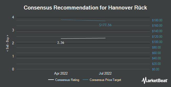 Analyst Recommendations for Hannover Rück (OTCMKTS:HVRRY)