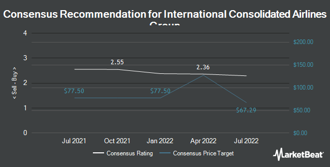 Analyst Recommendations for International Consolidated Airlines Group (OTCMKTS:ICAGY)
