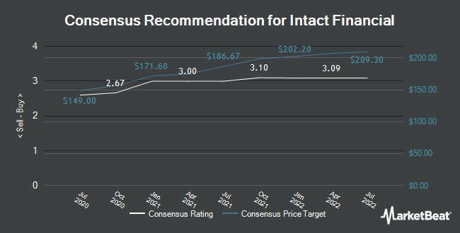Analyst Recommendations for Intact Financial (OTCMKTS:IFCZF)
