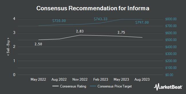 Analyst Recommendations for Informa (OTCMKTS:IFJPY)