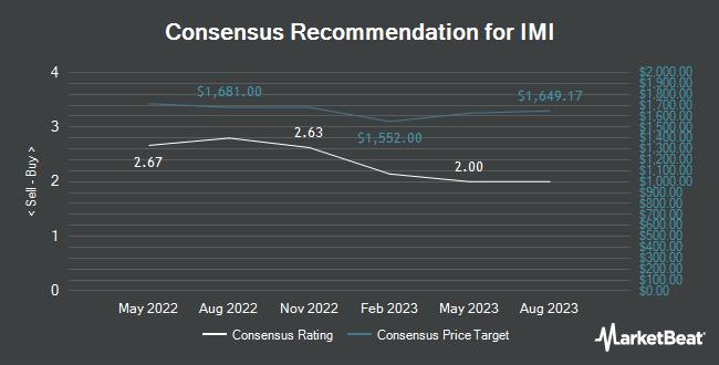 Analyst Recommendations for IMI (OTCMKTS:IMIAY)