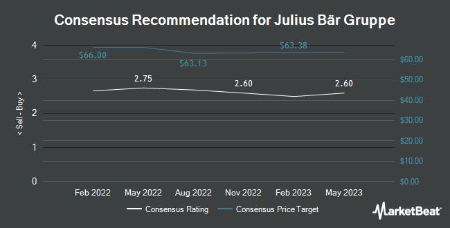 Analyst Recommendations for Julius Bär Gruppe (OTCMKTS:JBAXY)