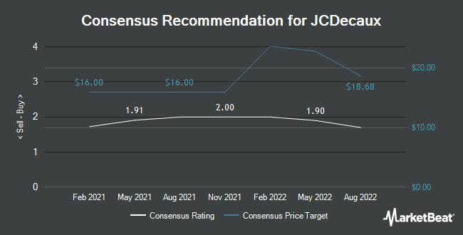 Analyst Recommendations for JCDecaux (OTCMKTS:JCDXF)