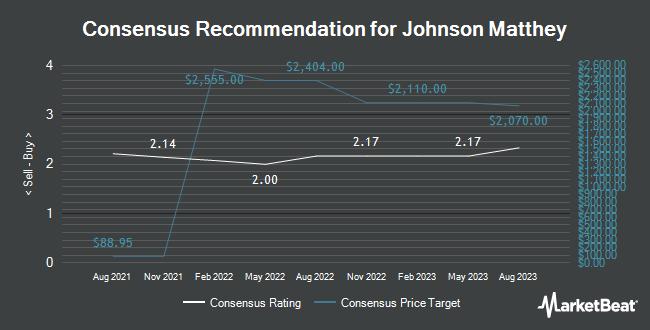 Analyst Recommendations for Johnson Matthey (OTCMKTS:JMPLY)