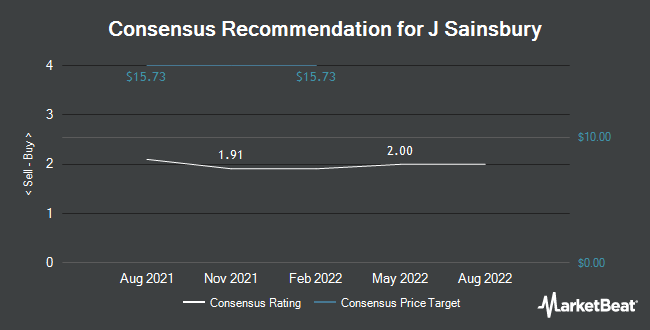 Analyst Recommendations for J Sainsbury (OTCMKTS:JSAIY)