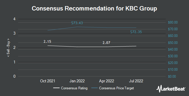 Analyst Recommendations for KBC Group (OTCMKTS:KBCSY)