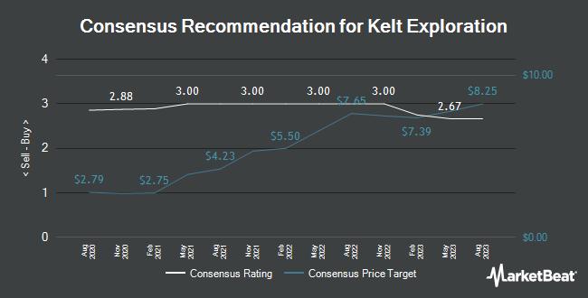 Analyst Recommendations for Kelt Exploration (OTCMKTS:KELTF)