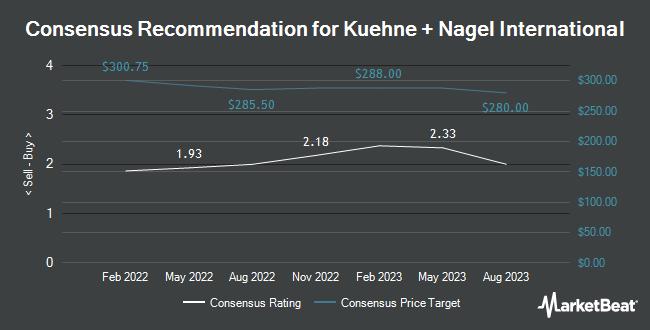 Analyst Recommendations for Kuehne + Nagel International (OTCMKTS:KHNGY)