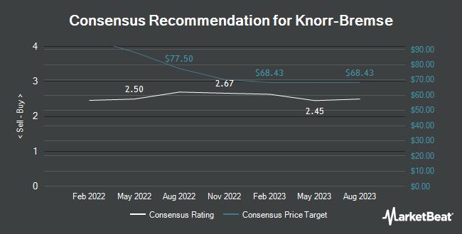 Analyst Recommendations for Knorr-Bremse Aktiengesellschaft (OTCMKTS:KNRRY)