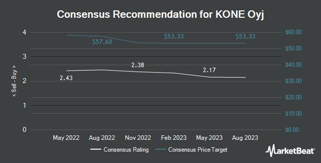 Analyst Recommendations for KONE Oyj (OTCMKTS:KNYJY)