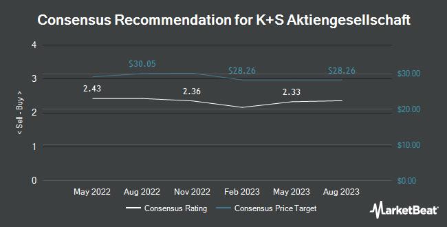 Analyst Recommendations for KS Aktiengesellschaft (OTCMKTS:KPLUY)