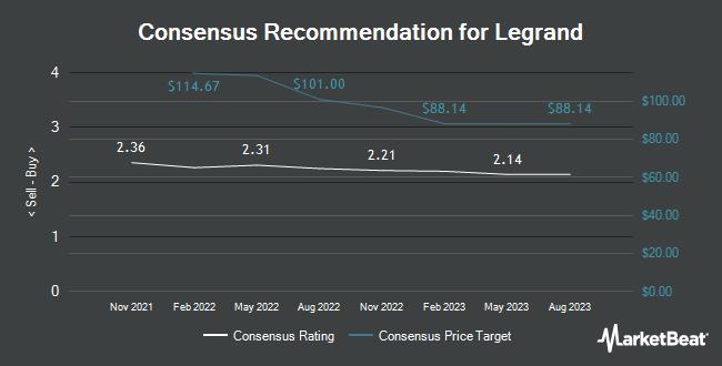 Analyst Recommendations for Legrand (OTCMKTS:LGRDY)