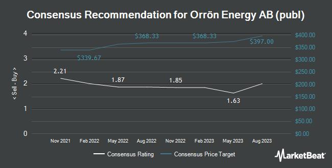 Analyst Recommendations for Lundin Energy (OTCMKTS:LNDNF)