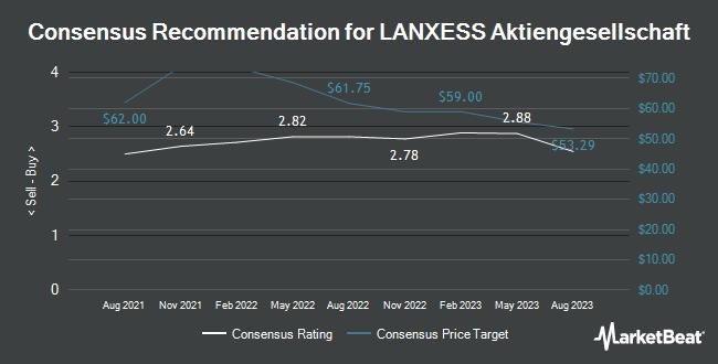 Analyst Recommendations for LANXESS Aktiengesellschaft (OTCMKTS:LNXSF)
