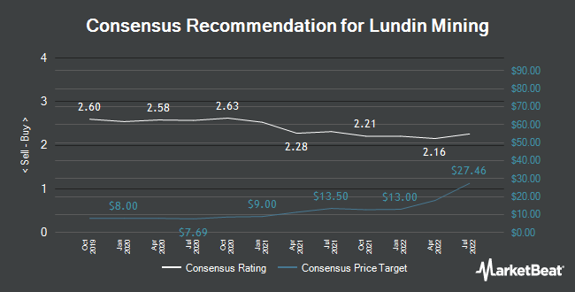 Analyst Recommendations for Lundin Mining (OTCMKTS:LUNMF)