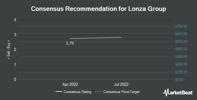 Analyst Recommendations for Lonza Group (OTCMKTS:LZAGY)
