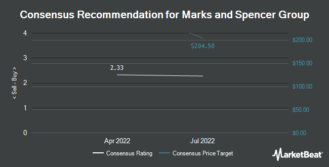 Analyst Recommendations for Marks and Spencer Group (OTCMKTS:MAKSY)