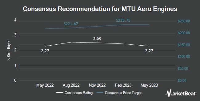 Analyst Recommendations for MTU Aero Engines (OTCMKTS:MTUAY)