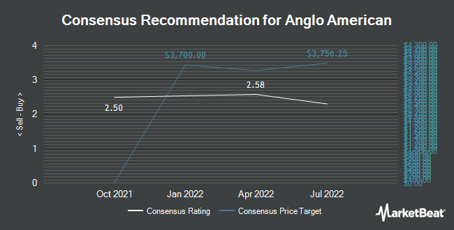 Analyst Recommendations for Anglo American (OTCMKTS:NGLOY)