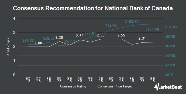 Analyst Recommendations for National Bank of Canada (OTCMKTS:NTIOF)