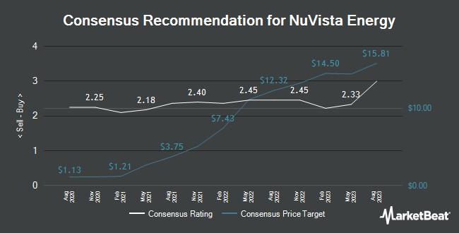 Analyst Recommendations for NuVista Energy (OTCMKTS:NUVSF)