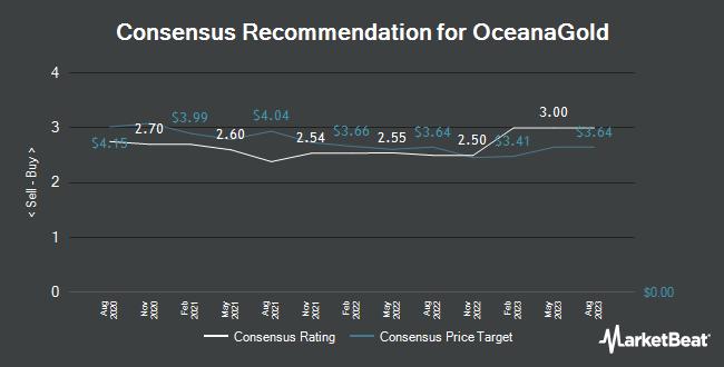 Analyst Recommendations for OceanaGold (OTCMKTS:OCANF)