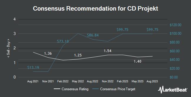 Analyst Recommendations for CD Projekt (OTCMKTS:OTGLY)