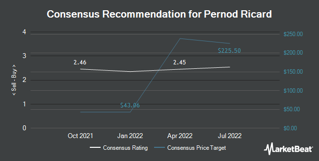 Analyst Recommendations for PERNOD RICARD S/ADR (OTCMKTS:PDRDY)