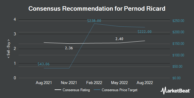 Analyst Recommendations for Pernod Ricard (OTCMKTS:PDRDY)