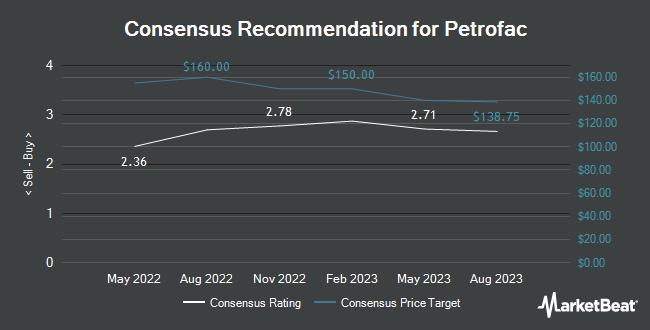 Analyst Recommendations for Petrofac (OTCMKTS:POFCY)