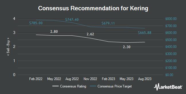 Analyst Recommendations for Kering (OTCMKTS:PPRUY)