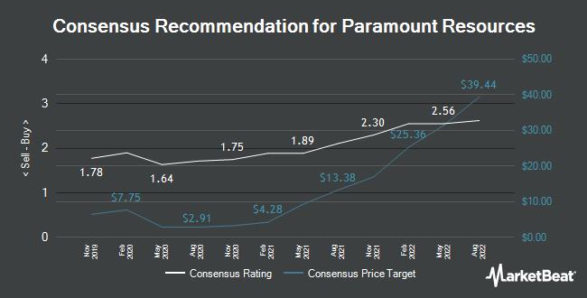 Analyst Recommendations for Paramount Resources (OTCMKTS:PRMRF)