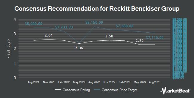 Analyst Recommendations for Reckitt Benckiser Group (OTCMKTS:RBGLY)