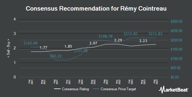 Analyst Recommendations for Rémy Cointreau (OTCMKTS:REMYY)
