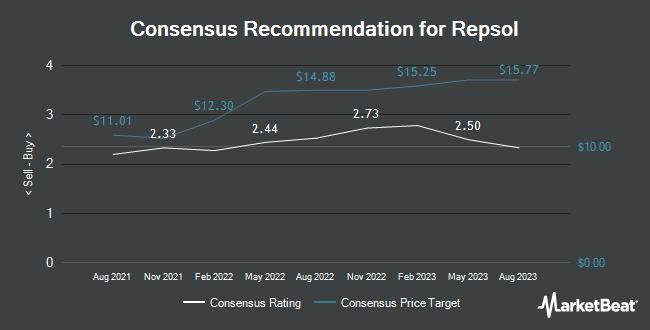 Analyst Recommendations for Repsol (OTCMKTS:REPYY)