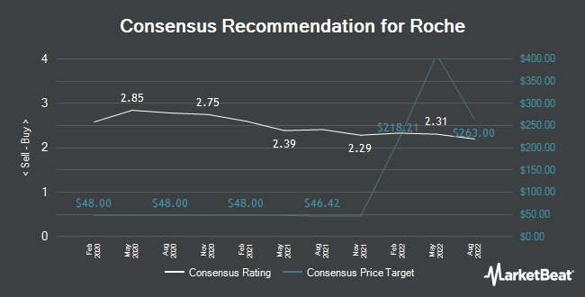 Analyst Recommendations for Roche Holdings AG Basel (OTCMKTS:RHHBY)