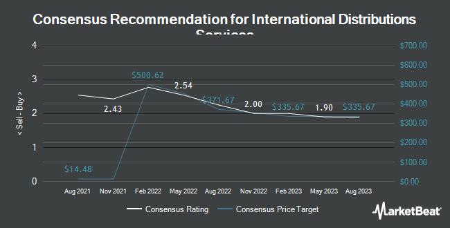 Analyst Recommendations for Royal Mail (OTCMKTS:ROYMY)