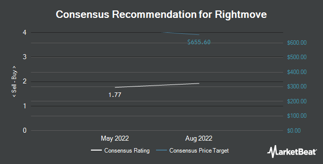 Analyst Recommendations for RIGHTMOVE PLC/ADR (OTCMKTS:RTMVY)