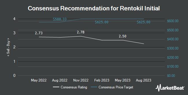 Analyst Recommendations for Rentokil Initial (OTCMKTS:RTOKY)