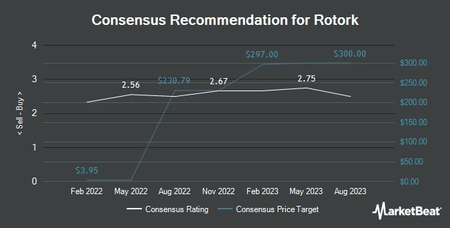 Analyst Recommendations for Rotork (OTCMKTS:RTOXF)