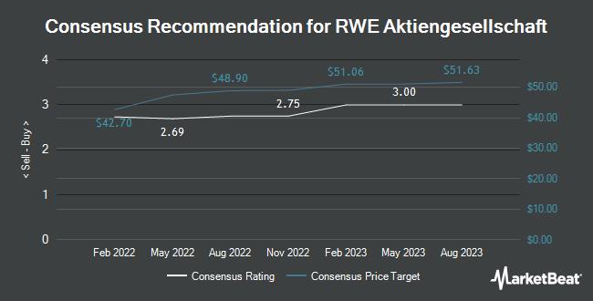 Rating Rwe