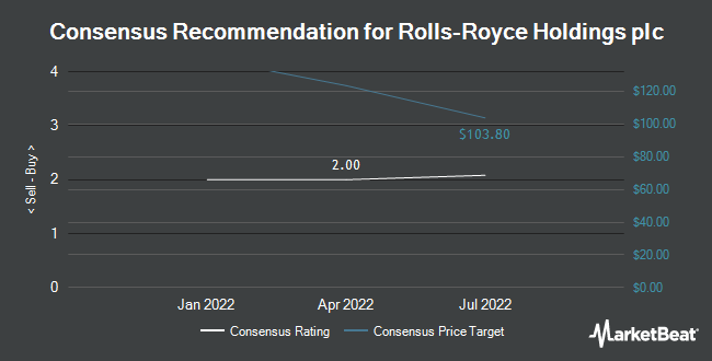 Analyst Recommendations for Rolls-Royce Holdings plc (OTCMKTS:RYCEY)