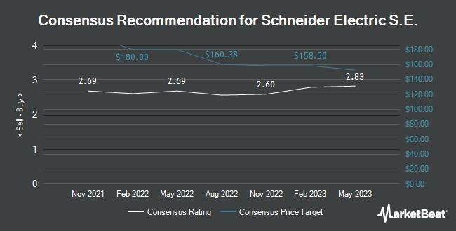 Analyst Recommendations for Schneider Electric S.E. (OTCMKTS:SBGSY)