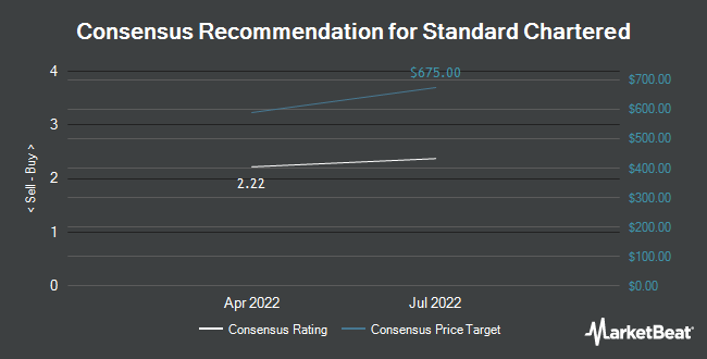 Analyst Recommendations for Standard Chartered (OTCMKTS:SCBFY)