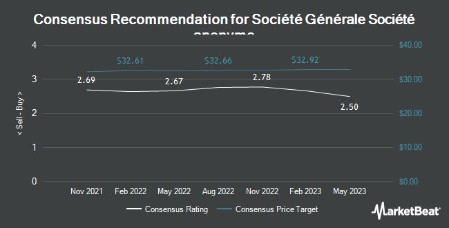 Analyst Recommendations for Societe Generale (OTCMKTS:SCGLY)
