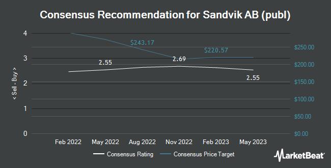 Analyst Recommendations for Sandvik AB (publ) (OTCMKTS:SDVKY)