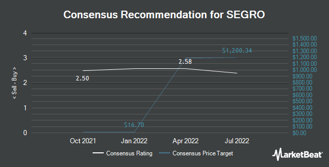 Analyst Recommendations for SEGRO (OTCMKTS:SEGXF)