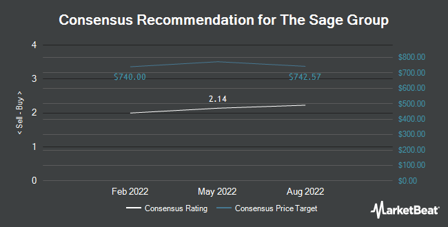Analyst Recommendations for The Sage Group (OTCMKTS:SGPYY)