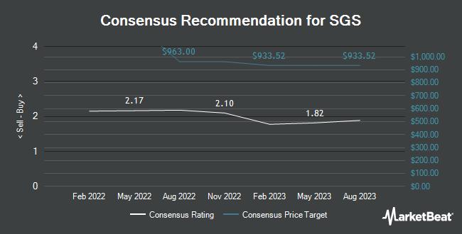 Analyst Recommendations for SGS (OTCMKTS:SGSOY)