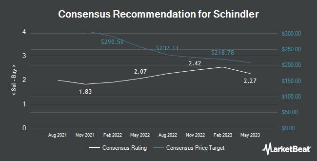 Analyst Recommendations for Schindler (OTCMKTS:SHLAF)